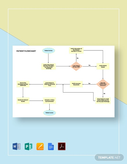 Patient Flowchart Template