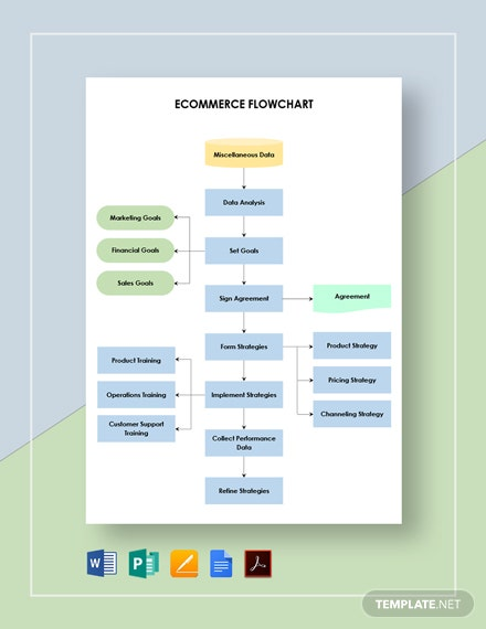 Ecommerce Flowchart Template