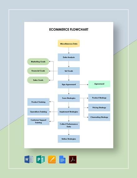 Ecommerce Flowchart Template