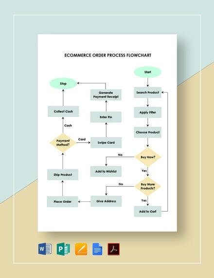 Ecommerce Order Process Flowchart