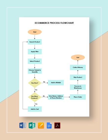 Ecommerce Process Flowchart