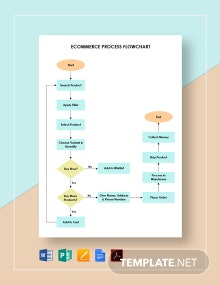 Ecommerce Process Flowchart Template