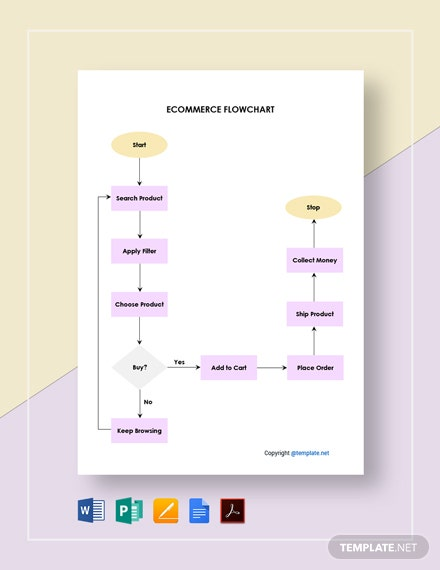 Editable Ecommerce Flowchart Template
