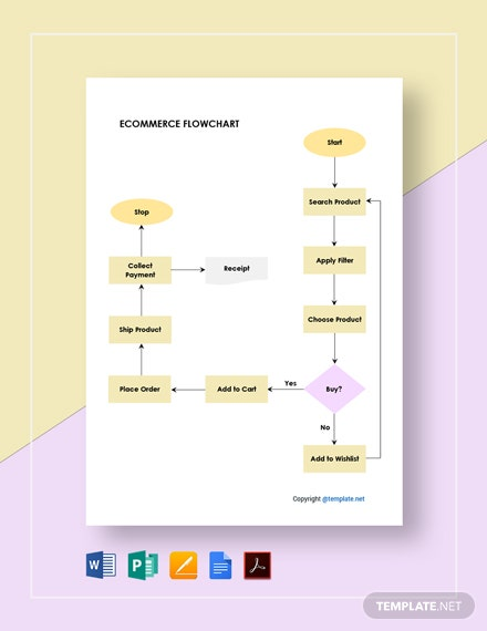 Sample Ecommerce Flowchart Template