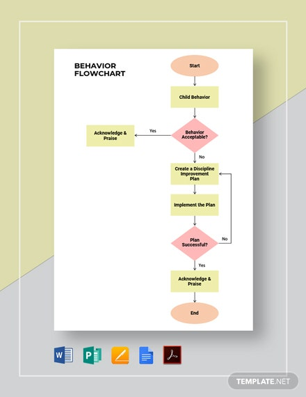 Behavior Flowchart Template