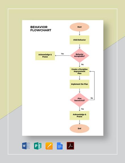 Behavior Flowchart Template