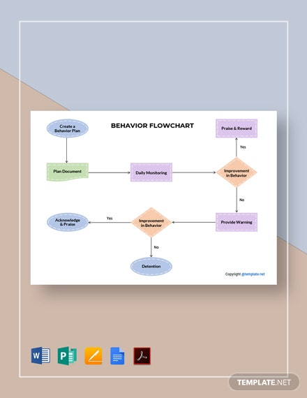 Free Sample Behavior Flowchart Template