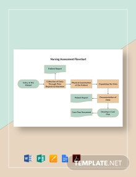 Nursing Assessment Flowchart Template
