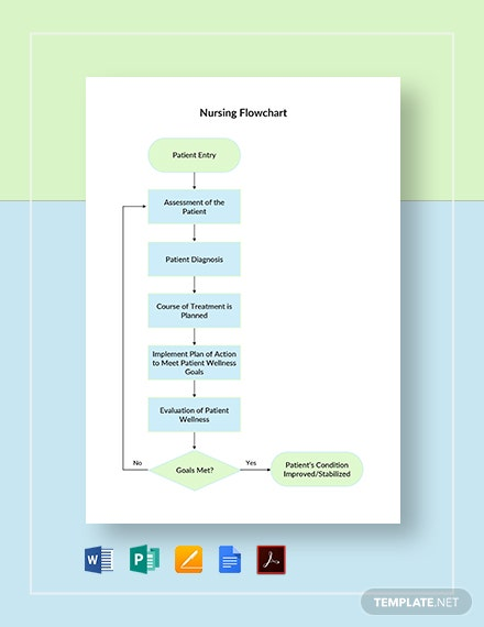 Nursing Flowchart Template