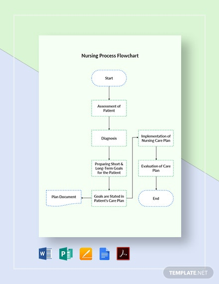 Nursing Process Flowchart Template