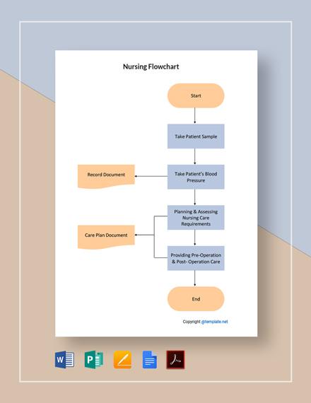 Free Sample Nursing Flowchart Template