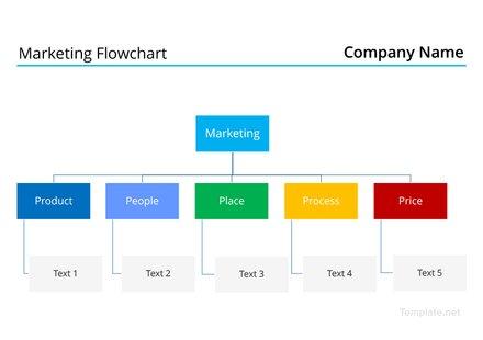 Marketing Flowchart Template
