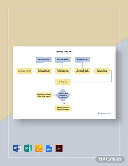 Free Sample Training Flowchart Template