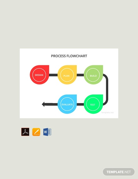 Free Process Flowchart Template