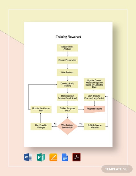Training Flowchart Template