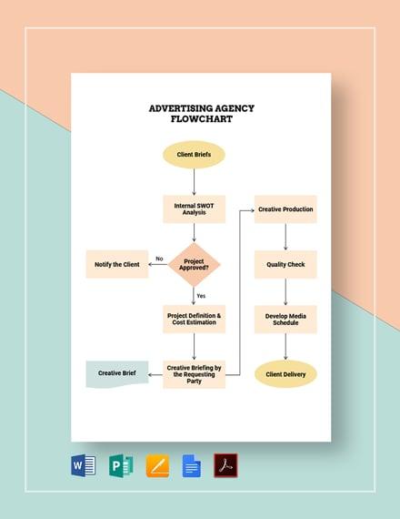 Advertising Agency Flowchart