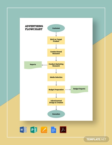 Advertising Flowchart Template