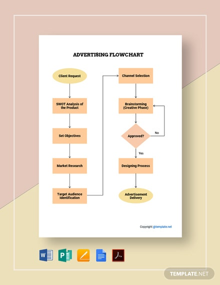Free Basic Advertising Flowchart Template