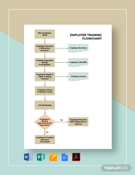 Employee Training Flowchart Template