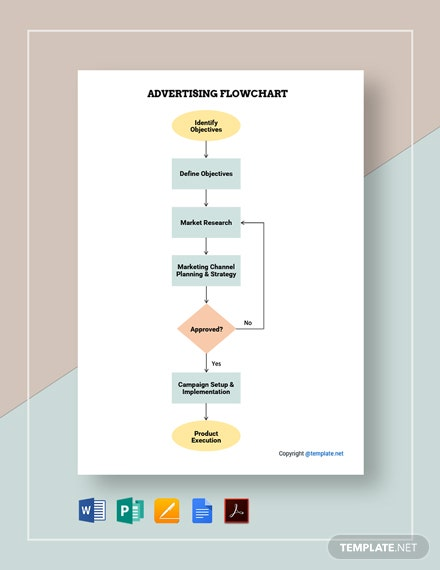 Sample Advertising Flowchart