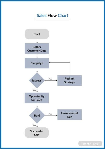 sales flowchart template  download 113  charts in word