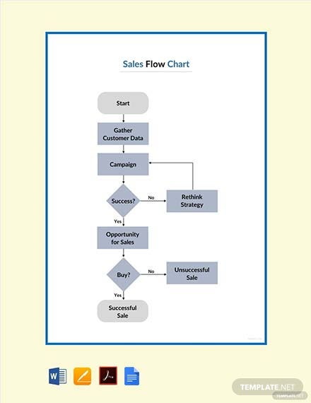 Free Sales Flowchart Template