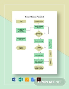 Research Process Flowchart Template