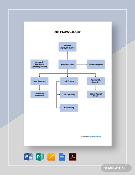 Free Basic HR Flowchart Template