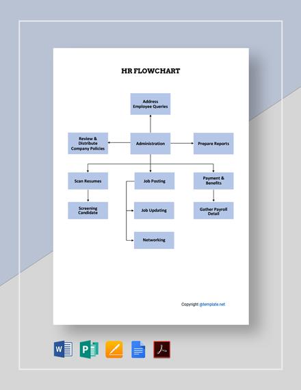 Free Basic HR Flowchart Template