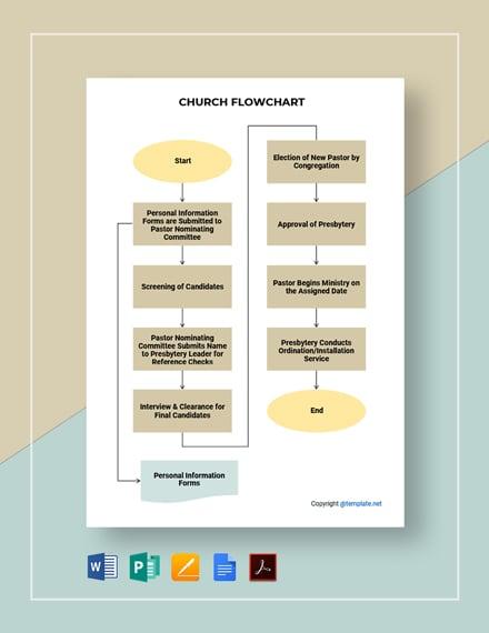 Basic Church Flowchart