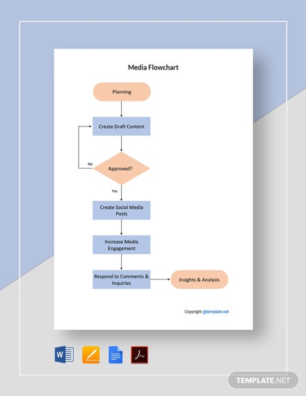 Free Simple Media Flowchart Template