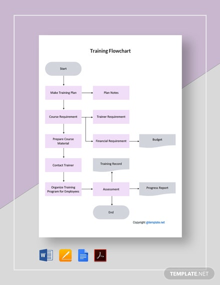 Basic Training Flowchart Template