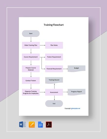 Free Basic Training Flowchart Template