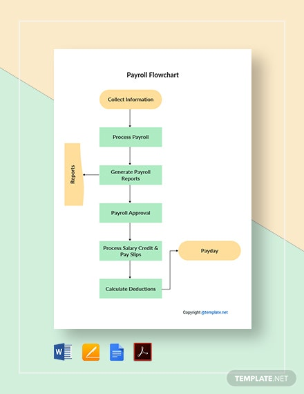 Free Basic Payroll Flowchart Template