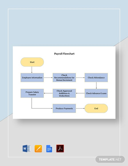 Payroll Flowchart Template
