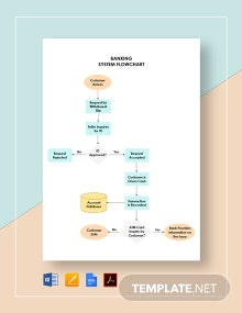 Banking System Flowchart Template