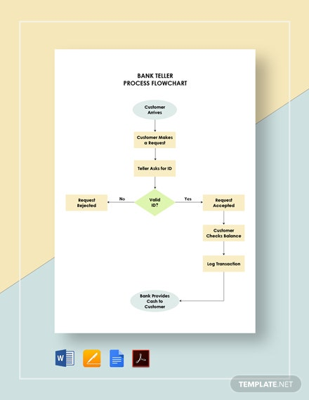 Bank Teller Process Flowchart