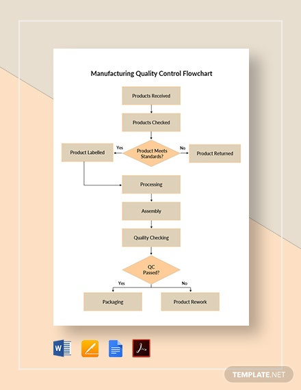 Manufacturing Quality Control Flowchart