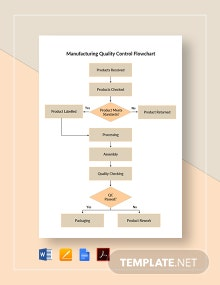 Manufacturing Quality Control Flowchart Template