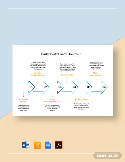 Quality Control Process Flowchart Template