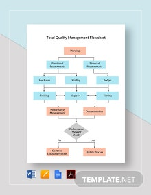 Total Quality Management Flowchart Template