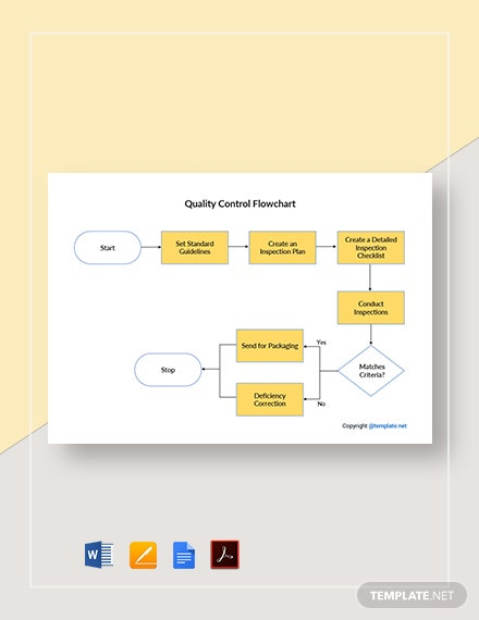 Sample Quality Control Flowchart Template