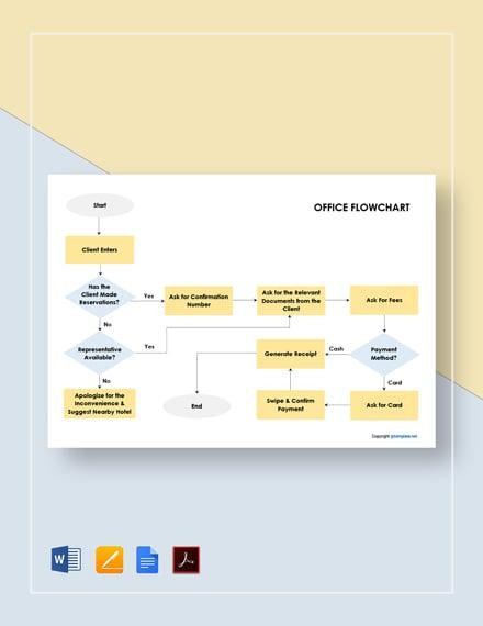 Free Editable Office Flowchart Template