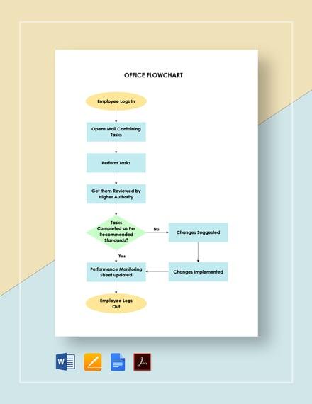 Office Flowchart Template