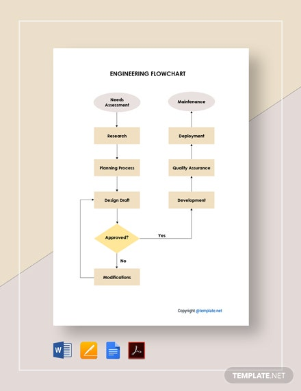 Free Editable Engineering Flowchart Template