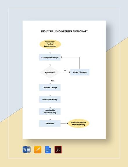 Industrial Engineering Flowchart Template