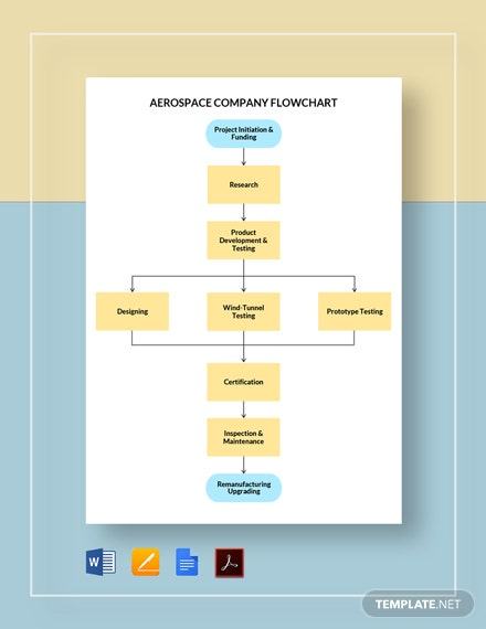 Aerospace Company Flowchart Template