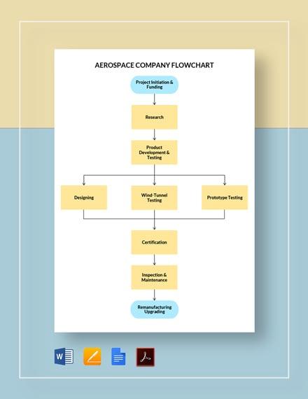 Aerospace Company Flowchart Template