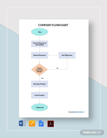Editable Company Flowchart Template
