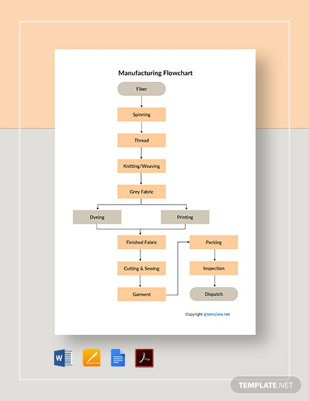 Basic Manufacturing Flowchart Template